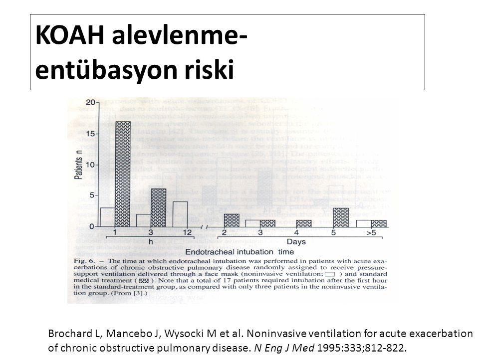 KOAH alevlenme- entübasyon riski