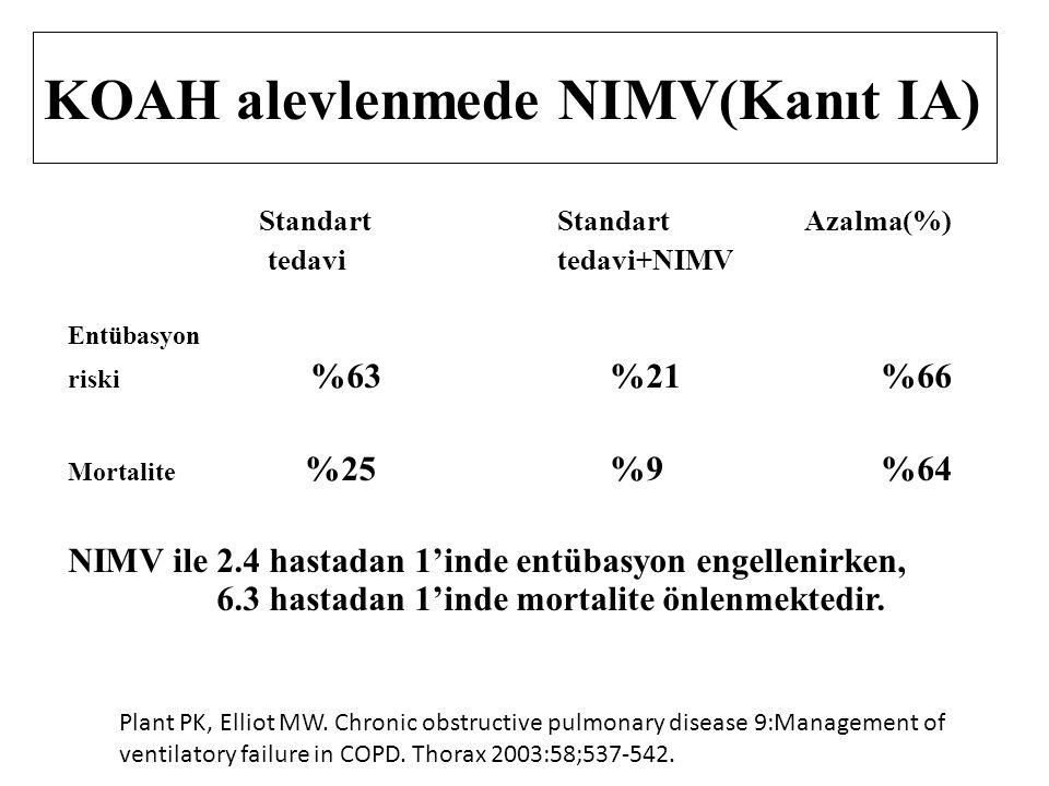 KOAH alevlenmede NIMV(Kanıt IA)