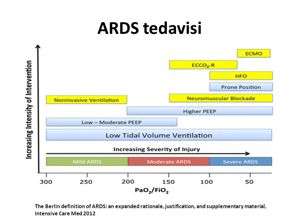 ARDS tedavisi The Berlin definition of ARDS: an expanded rationale, justification, and supplementary material,