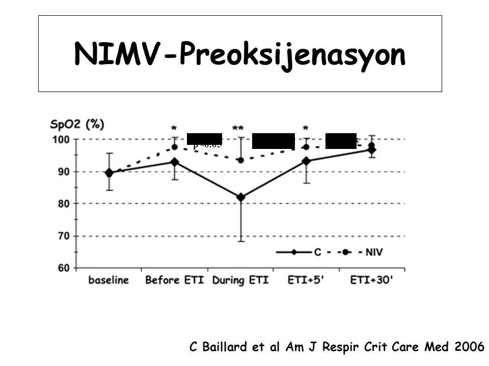 NIMV-Preoksijenasyon