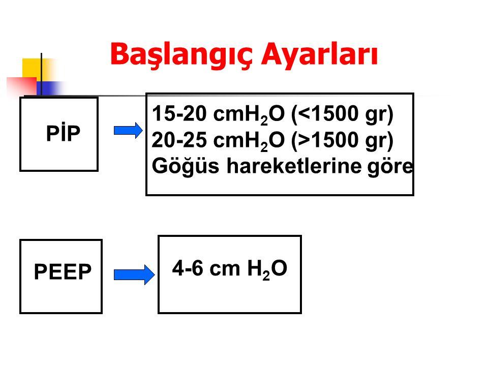 Başlangıç Ayarları 15-20 cmH2O (<1500 gr) 20-25 cmH2O (>1500 gr)