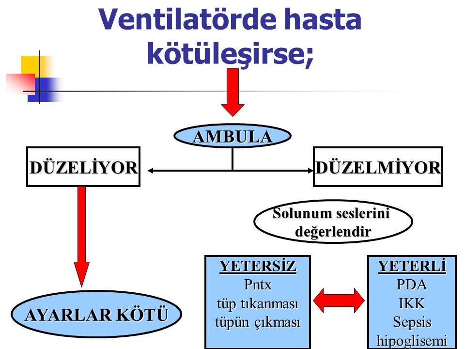 Ventilatörde hasta kötüleşirse;