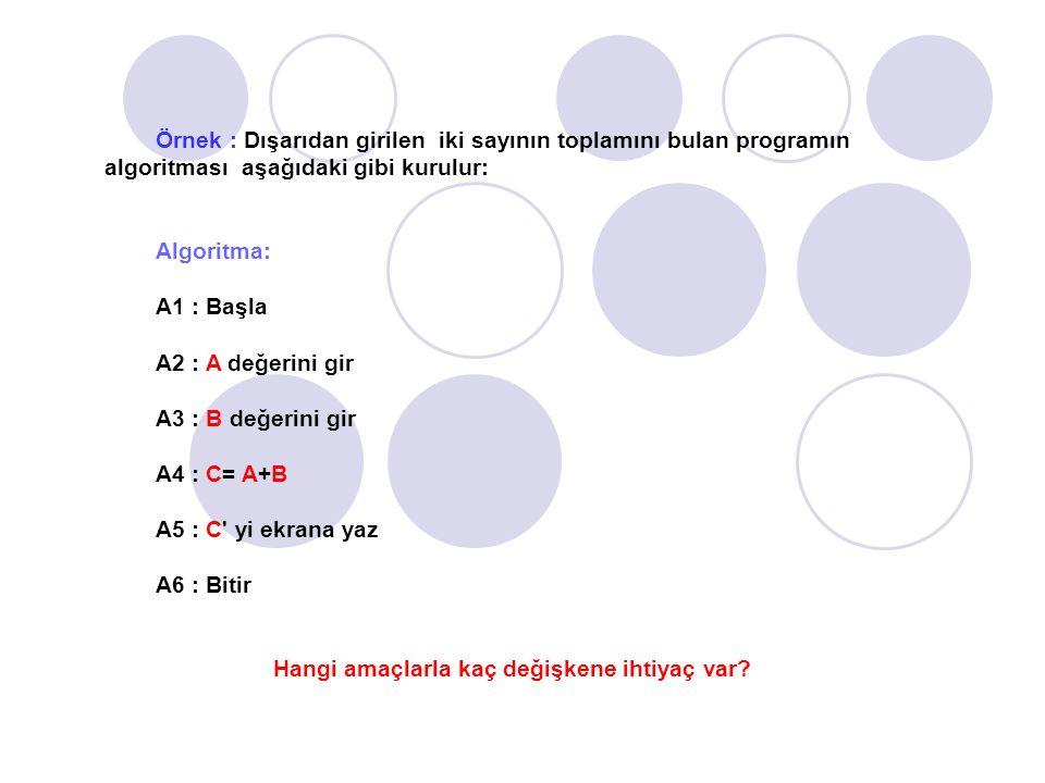 Örnek : Dışarıdan girilen iki sayının toplamını bulan programın algoritması aşağıdaki gibi kurulur: