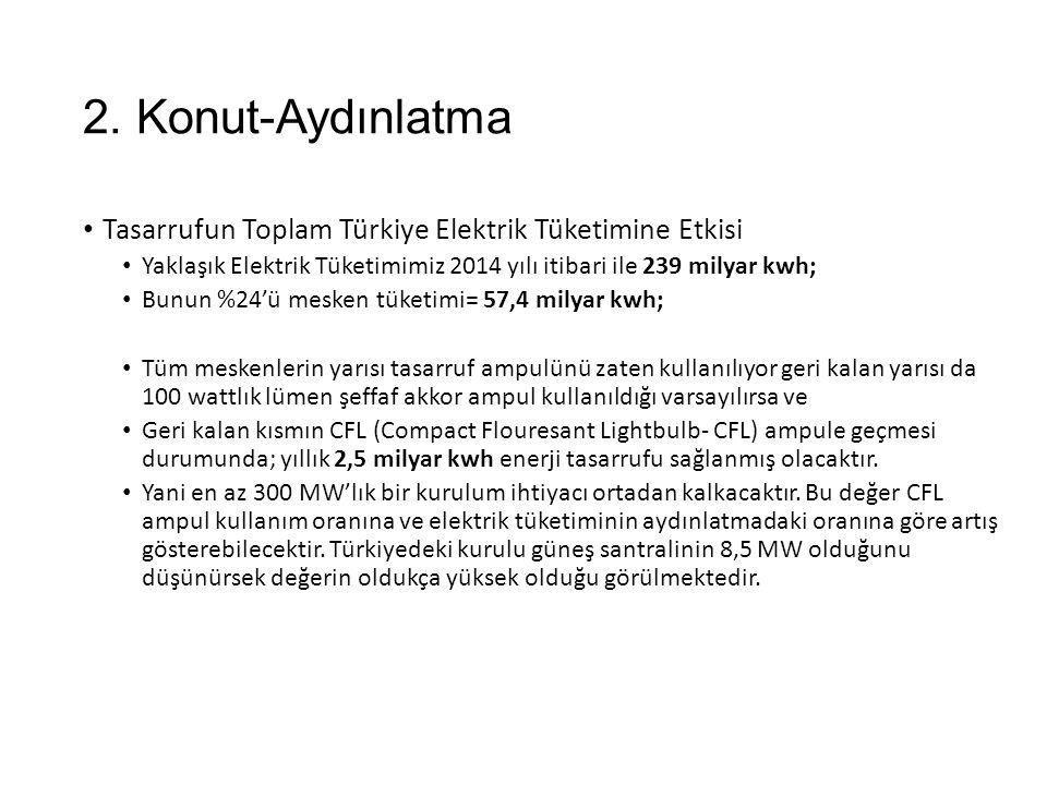 2. Konut-Aydınlatma Tasarrufun Toplam Türkiye Elektrik Tüketimine Etkisi. Yaklaşık Elektrik Tüketimimiz 2014 yılı itibari ile 239 milyar kwh;
