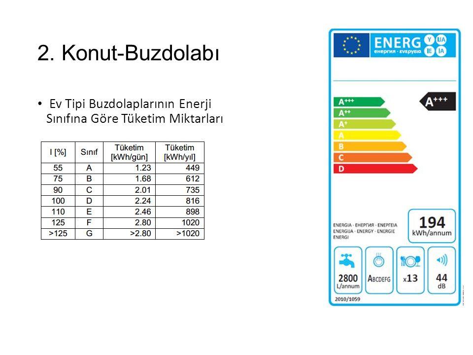 2. Konut-Buzdolabı Ev Tipi Buzdolaplarının Enerji Sınıfına Göre Tüketim Miktarları