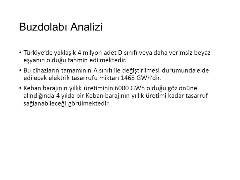 Buzdolabı Analizi Türkiye'de yaklaşık 4 milyon adet D sınıfı veya daha verimsiz beyaz eşyanın olduğu tahmin edilmektedir.