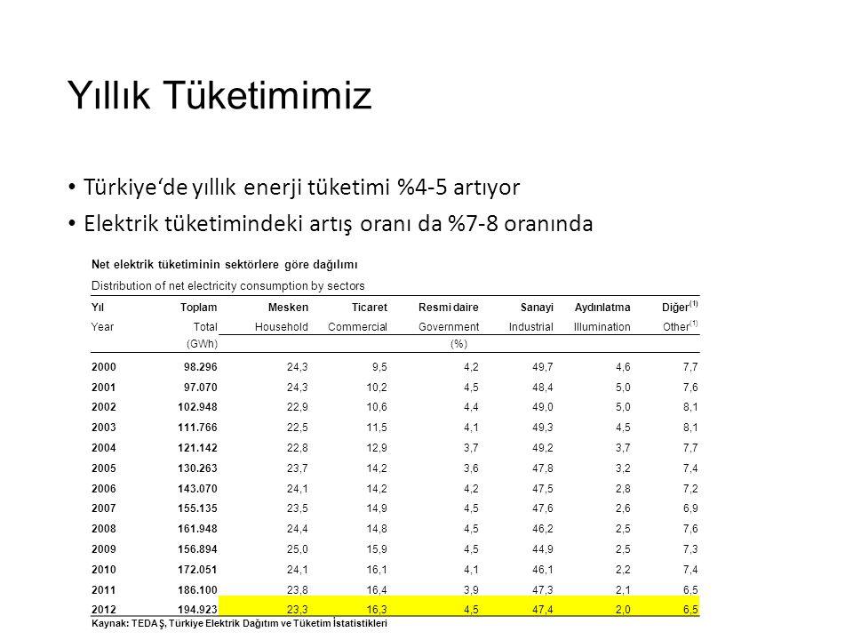 Yıllık Tüketimimiz Türkiye'de yıllık enerji tüketimi %4-5 artıyor