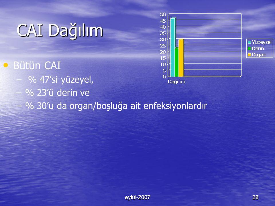 CAI Dağılım Bütün CAI % 47'si yüzeyel, % 23'ü derin ve