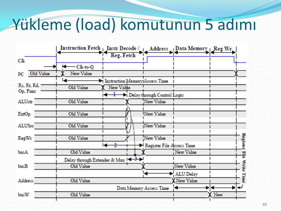 Yükleme (load) komutunun 5 adımı