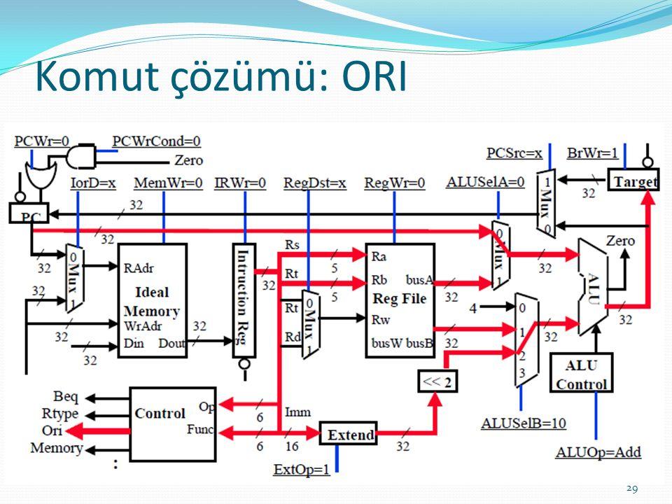 Komut çözümü: ORI