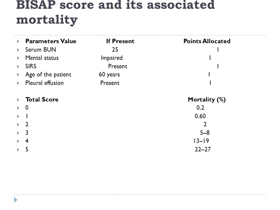 BISAP score and its associated mortality