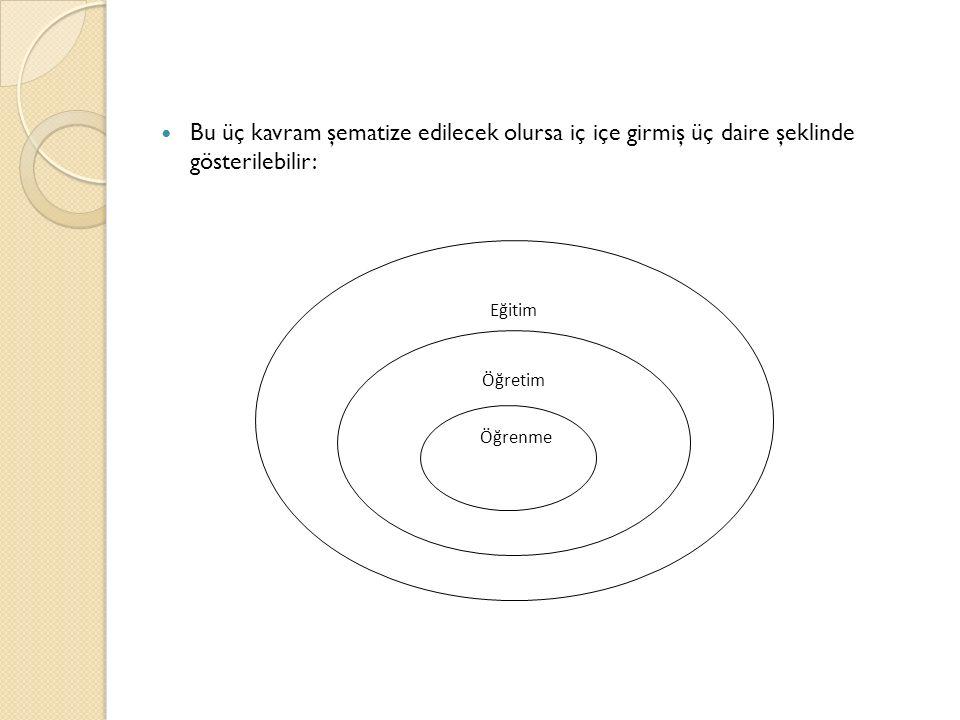 Bu üç kavram şematize edilecek olursa iç içe girmiş üç daire şeklinde gösterilebilir: