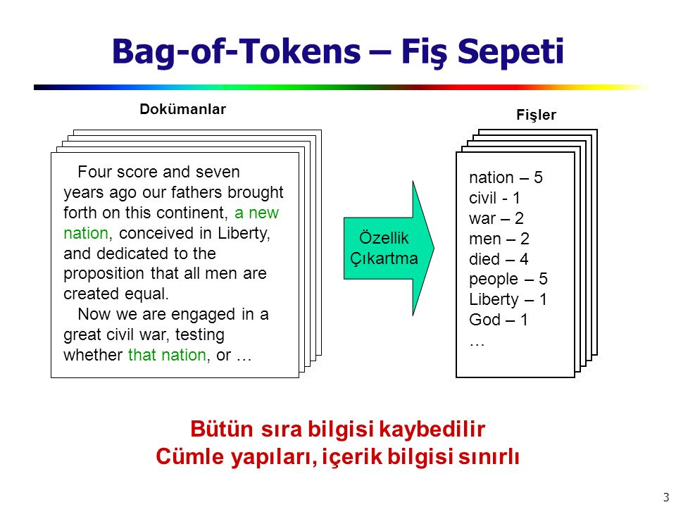 Bag-of-Tokens – Fiş Sepeti