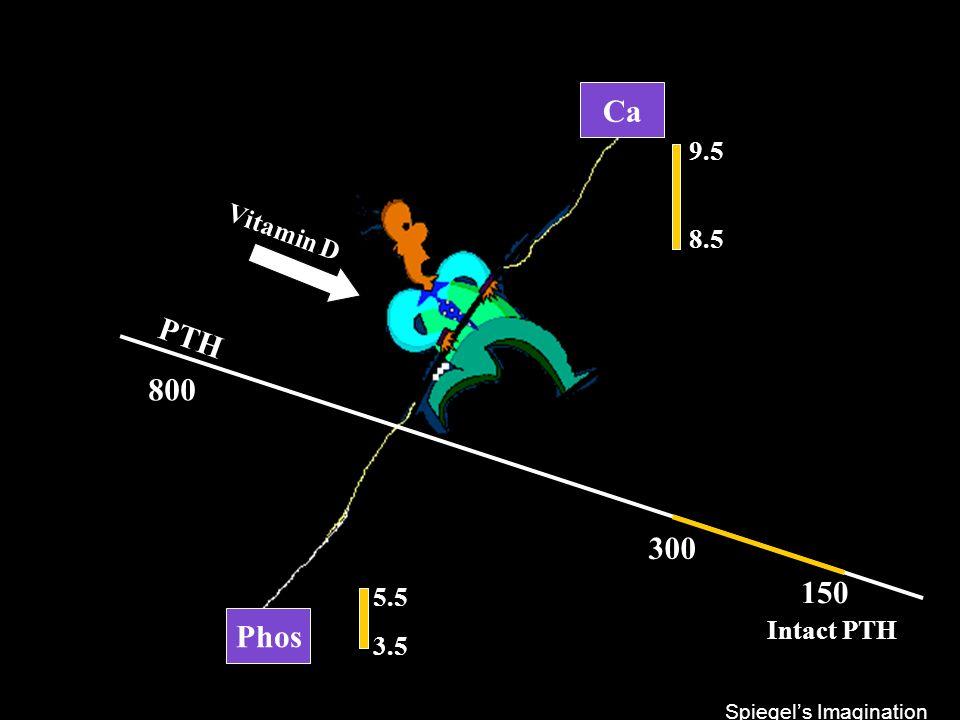 Ca PTH 800 300 150 Phos 9.5 Vitamin D 8.5 5.5 Intact PTH 3.5