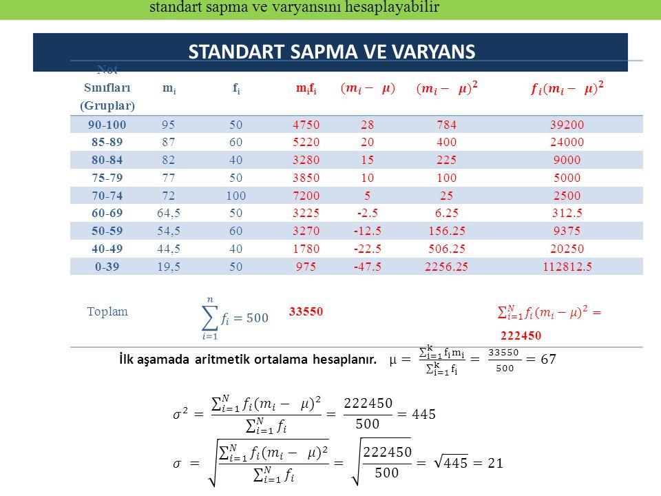 STANDART SAPMA VE VARYANS Not Sınıfları (Gruplar)