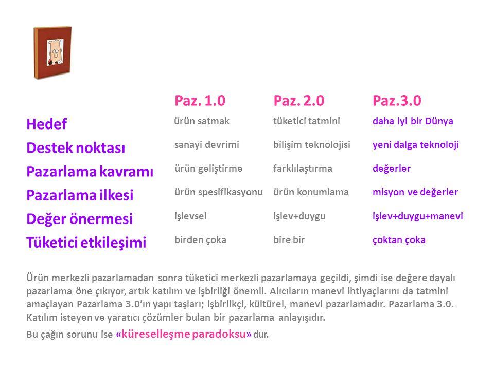 Paz. 1.0 Paz. 2.0 Paz.3.0 Hedef Destek noktası Pazarlama kavramı