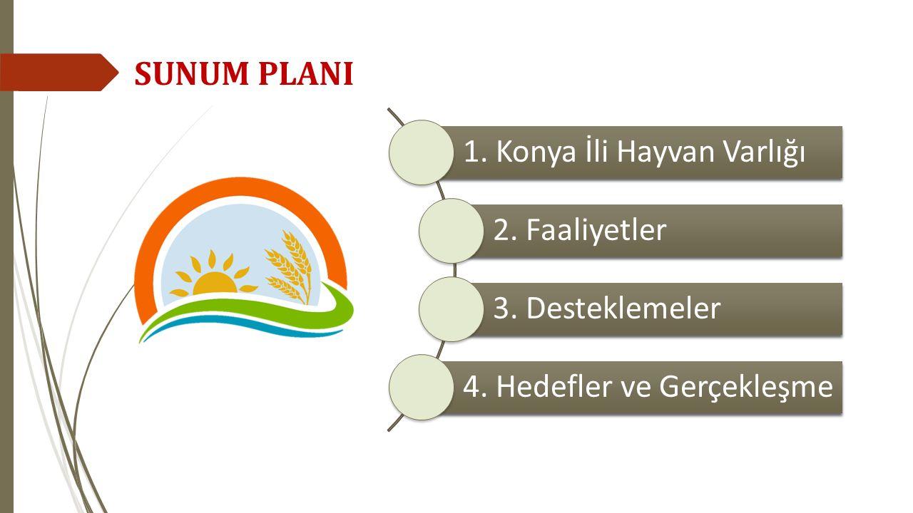 SUNUM PLANI 1. Konya İli Hayvan Varlığı 2. Faaliyetler