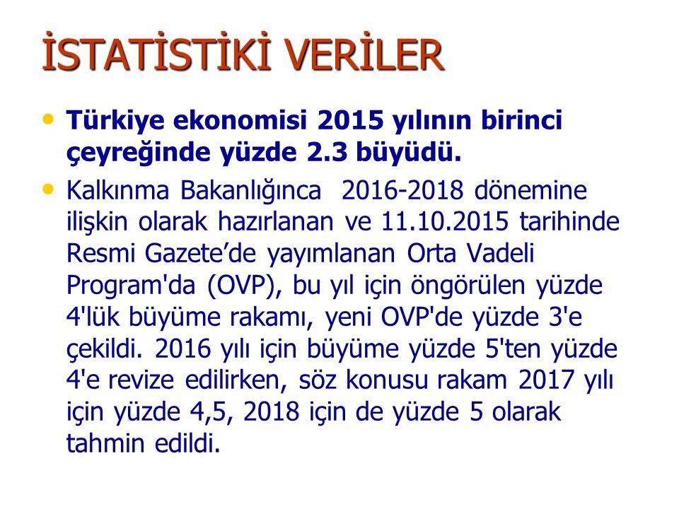 İSTATİSTİKİ VERİLER Türkiye ekonomisi 2015 yılının birinci çeyreğinde yüzde 2.3 büyüdü.