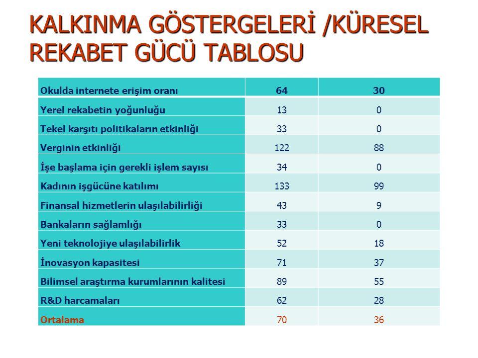 KALKINMA GÖSTERGELERİ /KÜRESEL REKABET GÜCÜ TABLOSU
