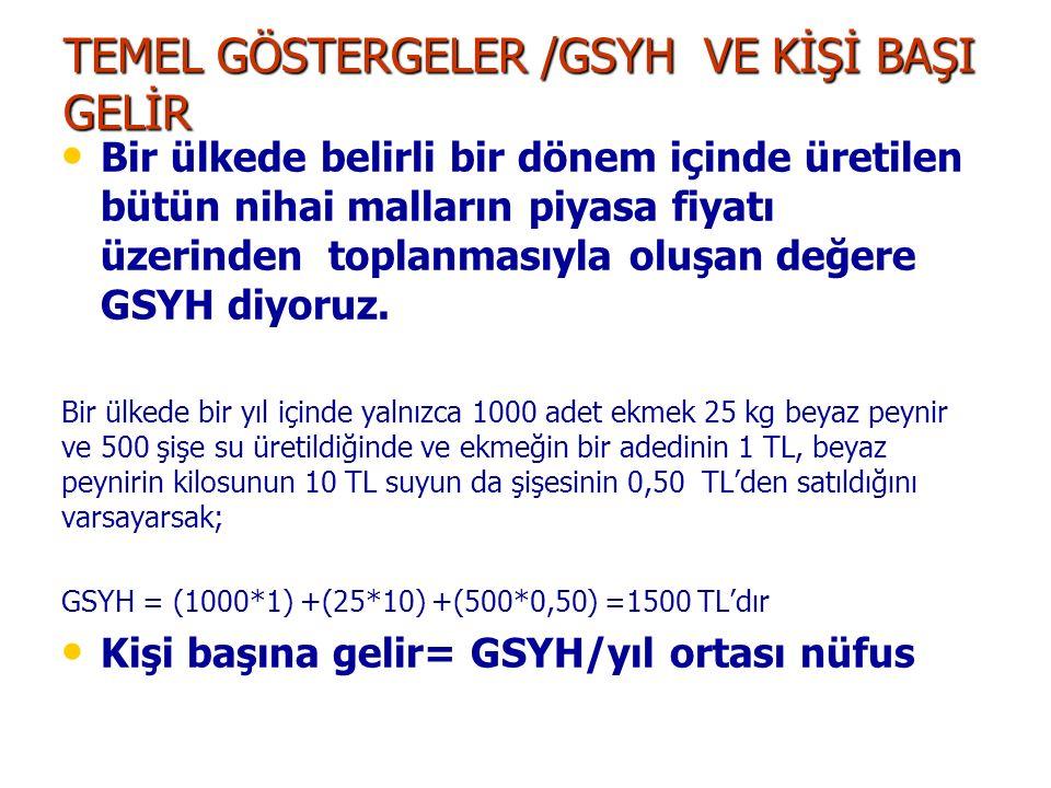 TEMEL GÖSTERGELER /GSYH VE KİŞİ BAŞI GELİR