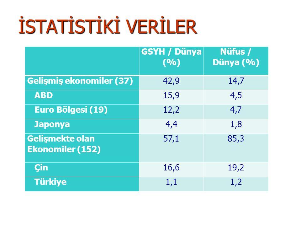 İSTATİSTİKİ VERİLER GSYH / Dünya (%) Nüfus / Dünya (%)