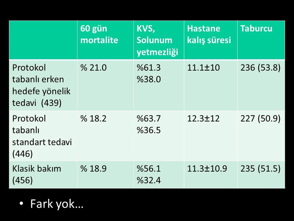 Fark yok… 60 gün mortalite KVS, Solunum yetmezliği