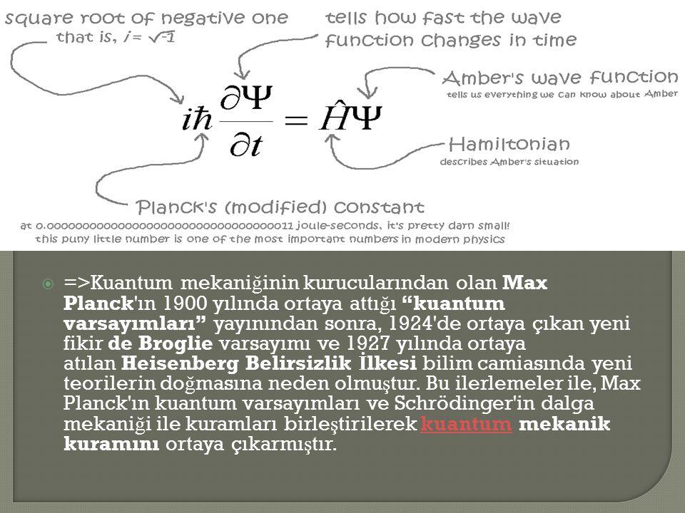 =>Kuantum mekaniğinin kurucularından olan Max Planck ın 1900 yılında ortaya attığı kuantum varsayımları yayınından sonra, 1924 de ortaya çıkan yeni fikir de Broglie varsayımı ve 1927 yılında ortaya atılan Heisenberg Belirsizlik İlkesi bilim camiasında yeni teorilerin doğmasına neden olmuştur.