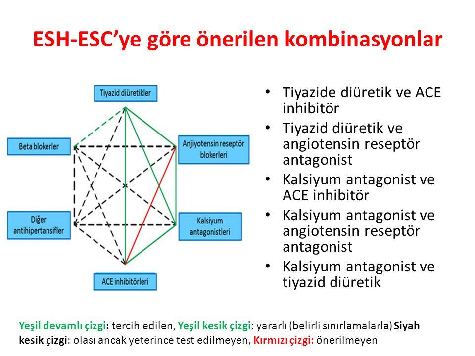 ESH-ESC'ye göre önerilen kombinasyonlar