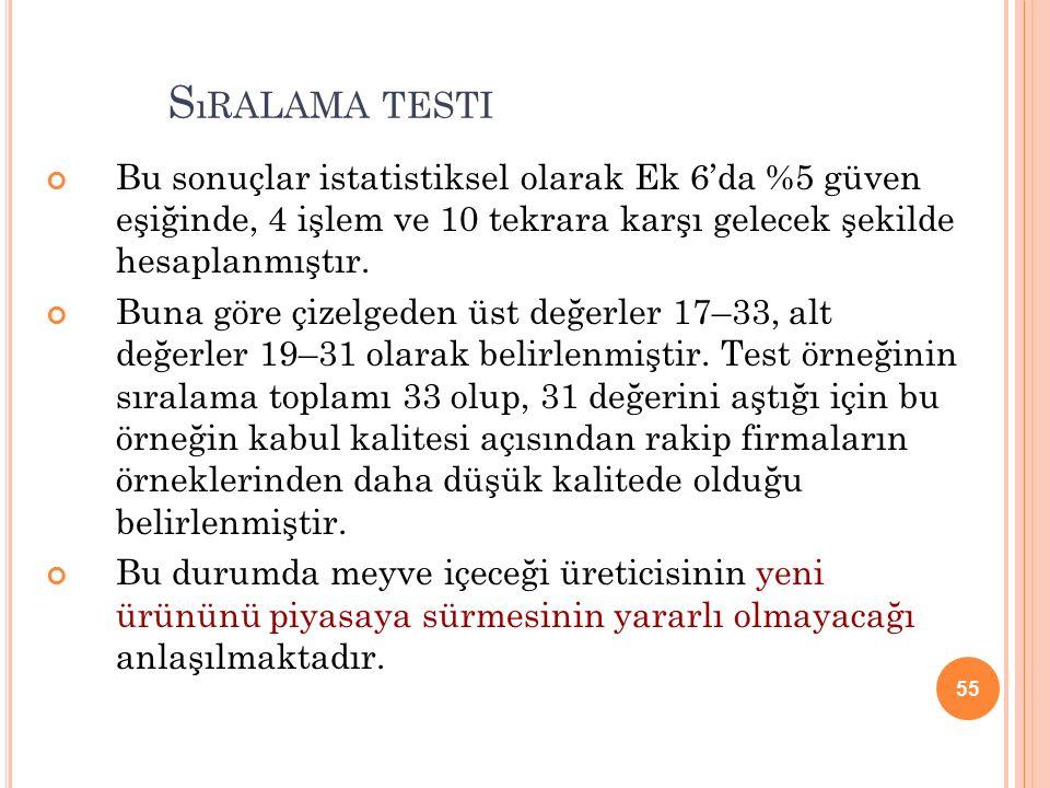 Sıralama testi Bu sonuçlar istatistiksel olarak Ek 6'da %5 güven eşiğinde, 4 işlem ve 10 tekrara karşı gelecek şekilde hesaplanmıştır.