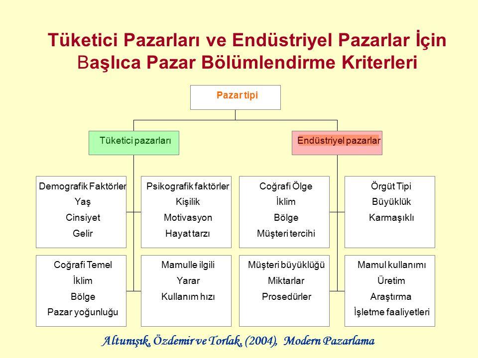 Psikografik faktörler