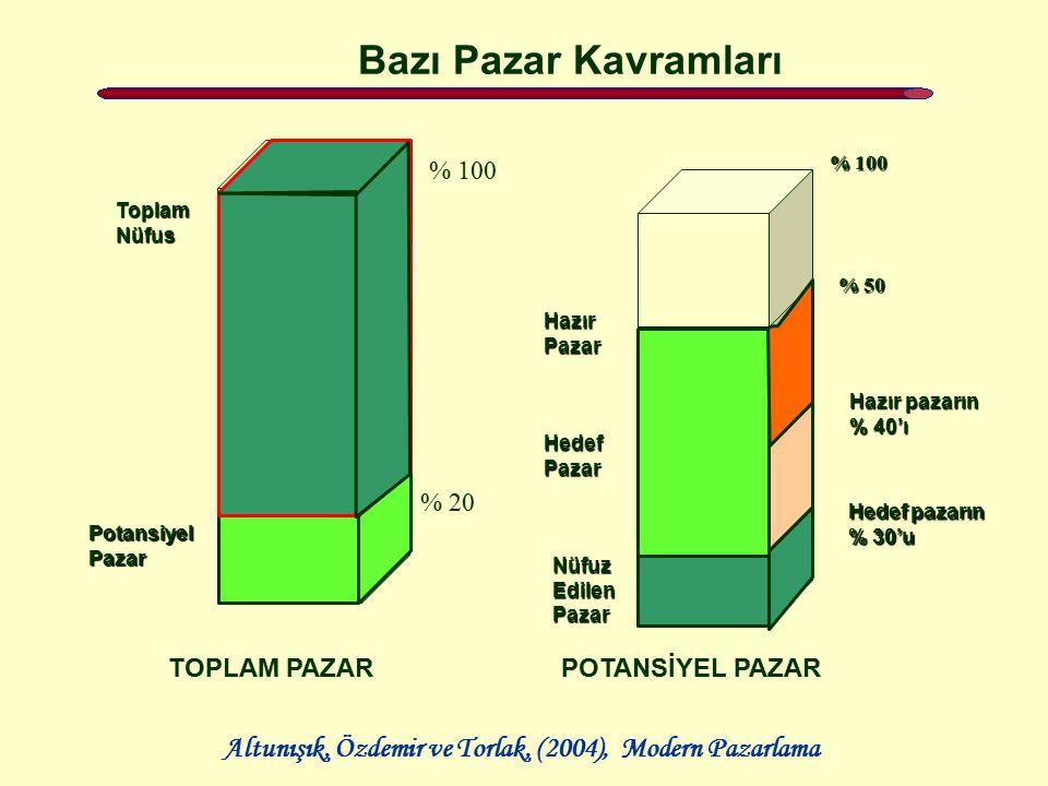 Bazı Pazar Kavramları TOPLAM PAZAR POTANSİYEL PAZAR % 100 % 20 Toplam