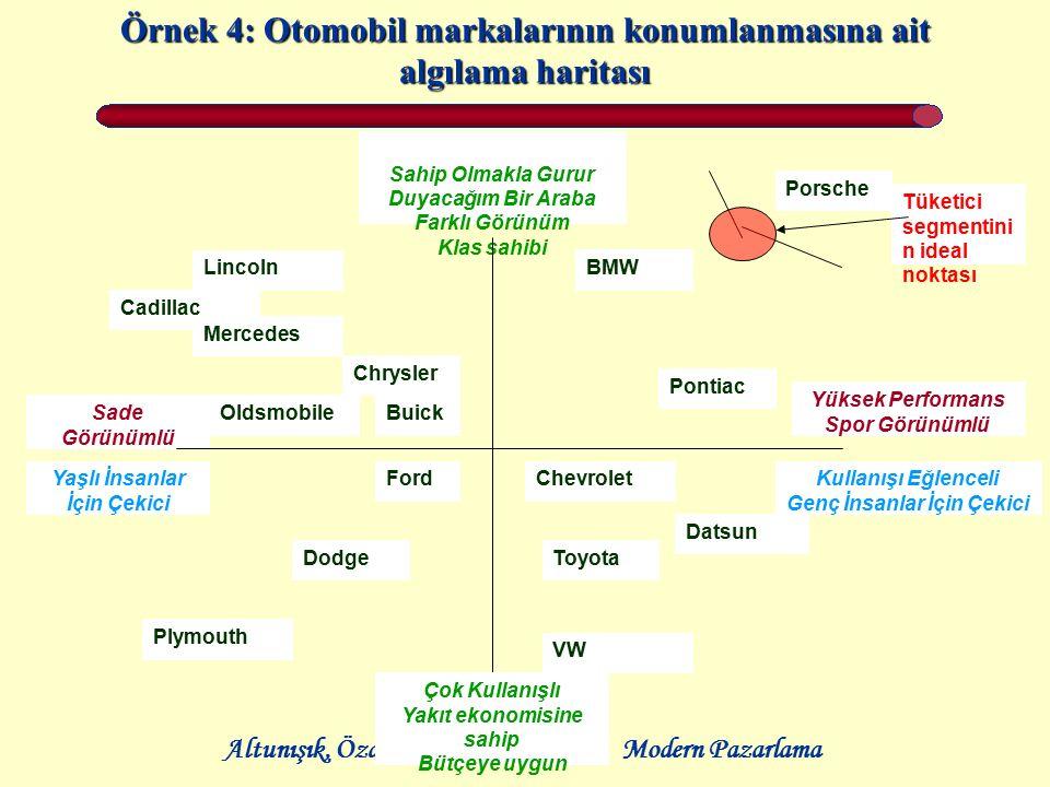 Örnek 4: Otomobil markalarının konumlanmasına ait algılama haritası