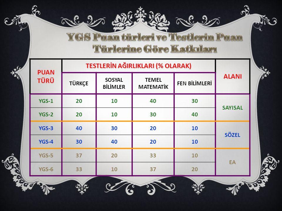 YGS Puan türleri ve Testlerin Puan Türlerine Göre Katkıları