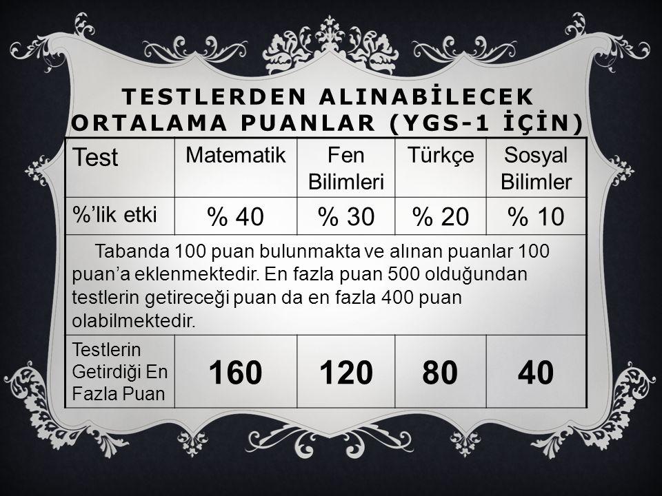Testlerden AlInabİlecek Ortalama Puanlar (YGS-1 İçİn)