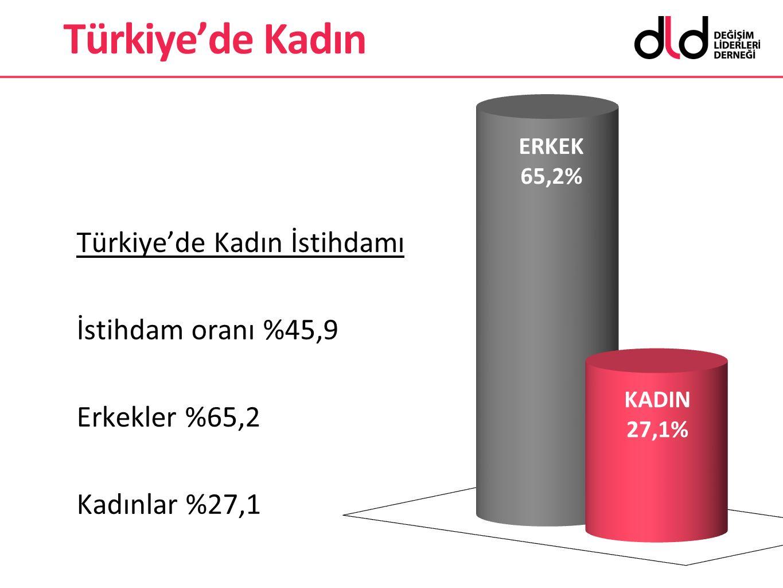 Türkiye'de Kadın Türkiye'de Kadın İstihdamı İstihdam oranı %45,9