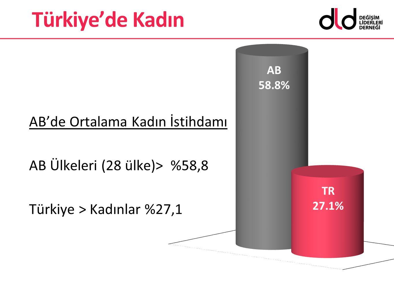 Türkiye'de Kadın AB'de Ortalama Kadın İstihdamı