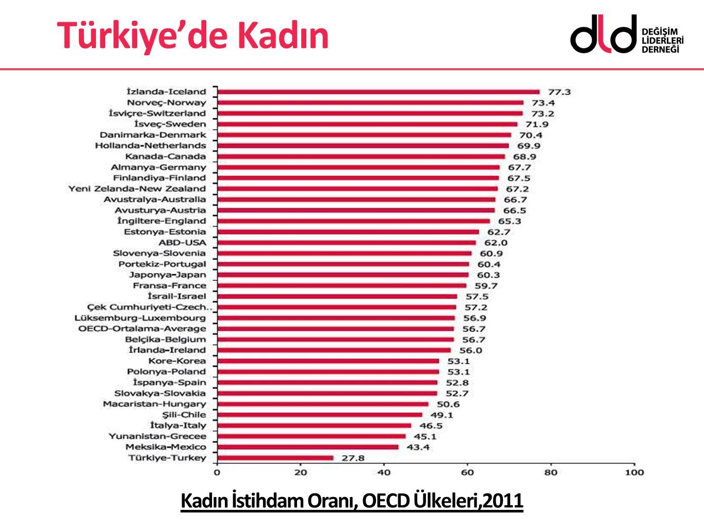 Kadın İstihdam Oranı, OECD Ülkeleri,2011