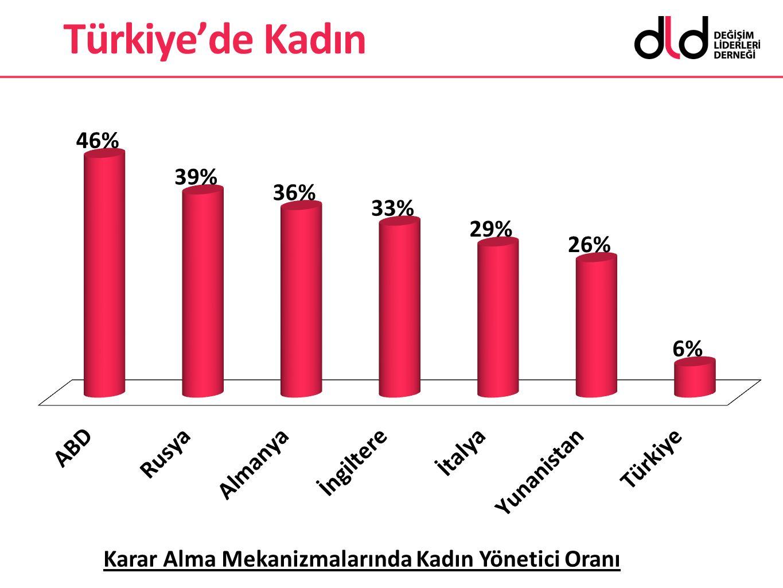 Türkiye'de Kadın Bazı batılı ülkelerle karşılaştırdığımızda >>