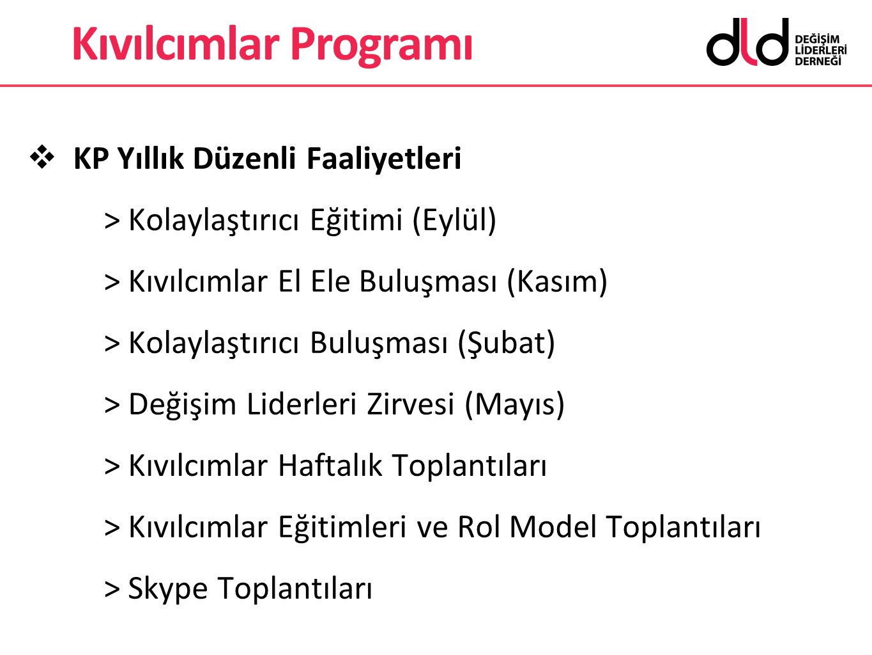 Kıvılcımlar Programı KP Yıllık Düzenli Faaliyetleri