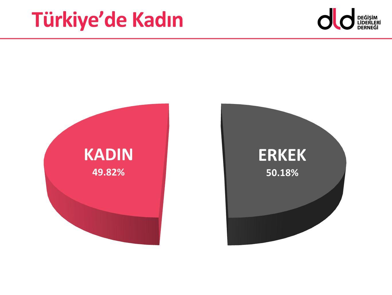 Türkiye'de Kadın Toplumumuzun %49.82'si - yani yaklaşık yarısı kadındır. Ve..