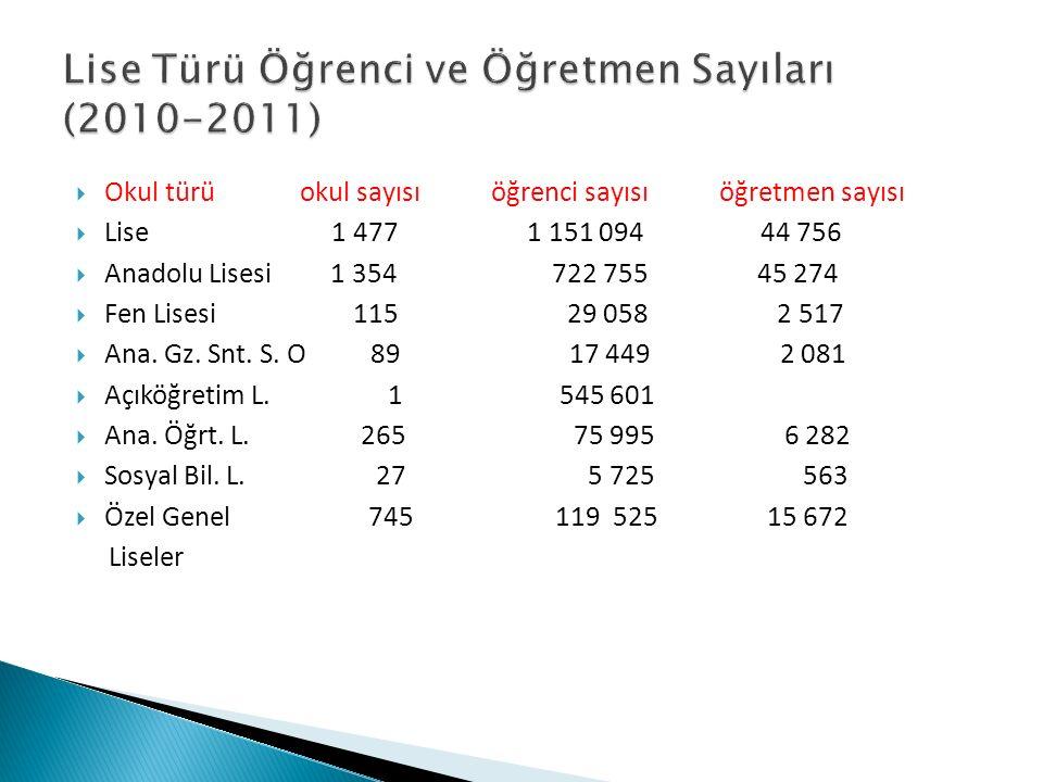 Lise Türü Öğrenci ve Öğretmen Sayıları (2010-2011)
