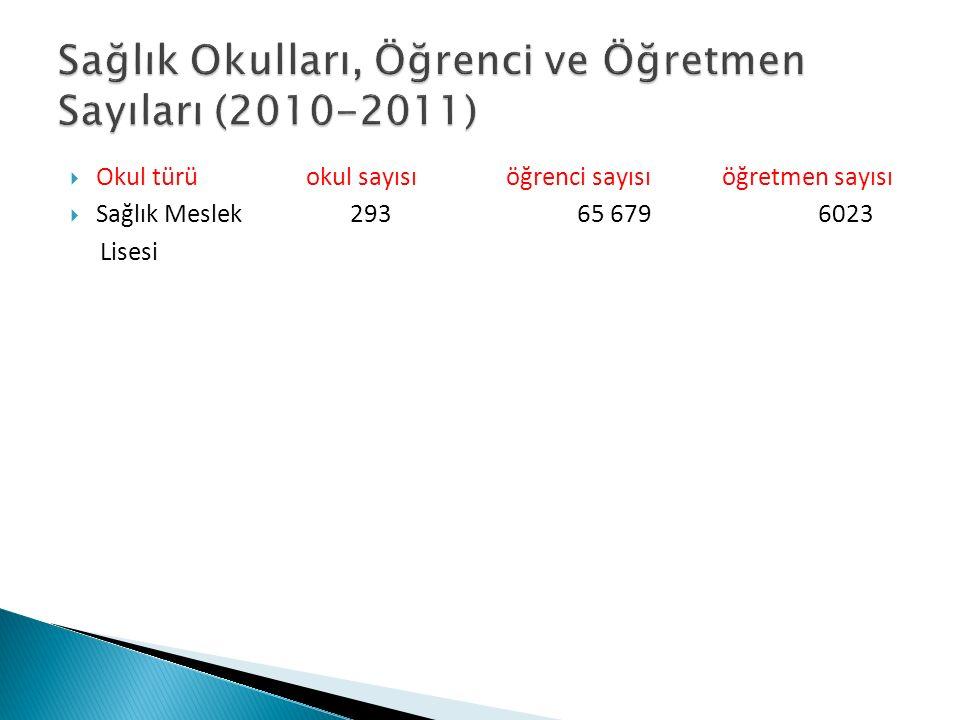 Sağlık Okulları, Öğrenci ve Öğretmen Sayıları (2010-2011)
