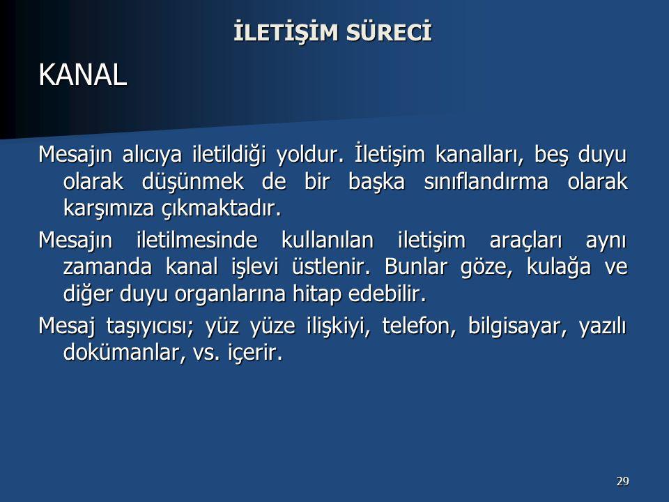 İLETİŞİM SÜRECİ KANAL.