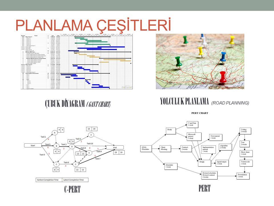 PLANLAMA ÇEŞİTLERİ YOLCULUK PLANLAMA (ROAD PLANNING)