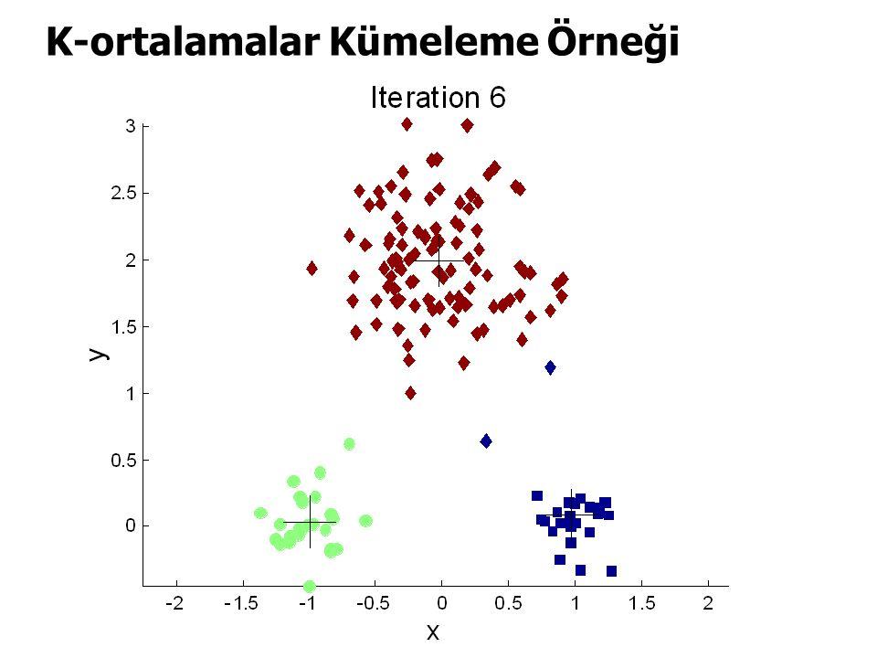 K-ortalamalar Kümeleme Örneği