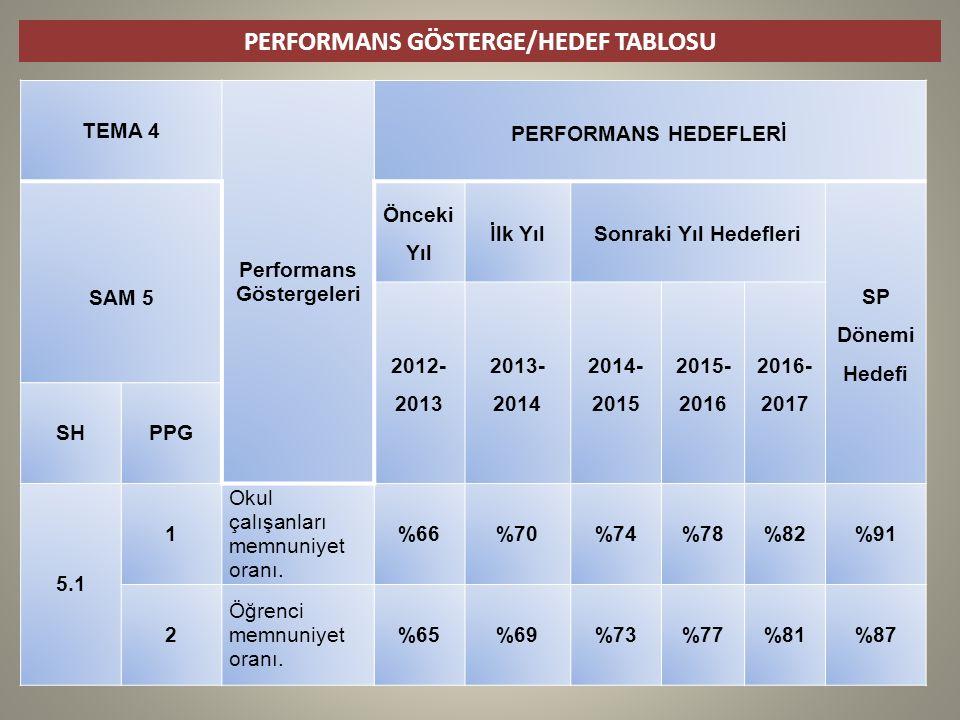 PERFORMANS GÖSTERGE/HEDEF TABLOSU Performans Göstergeleri