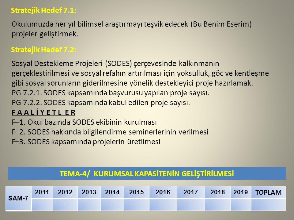 TEMA-4/ KURUMSAL KAPASİTENİN GELİŞTİRİLMESİ