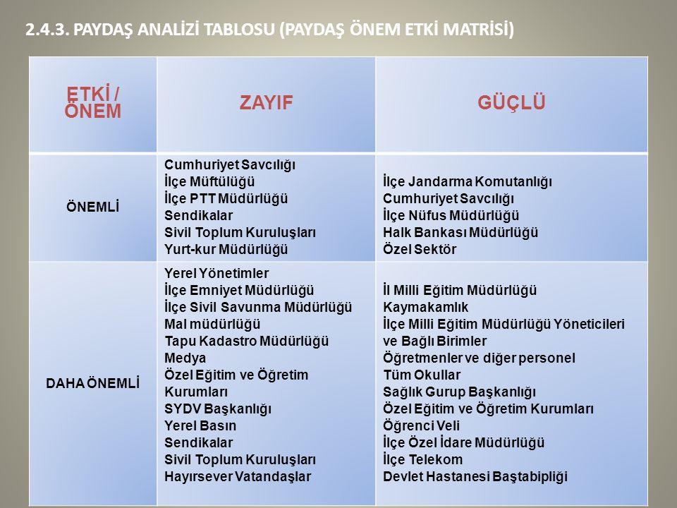 2.4.3. PAYDAŞ ANALİZİ TABLOSU (PAYDAŞ ÖNEM ETKİ MATRİSİ) ETKİ / ÖNEM