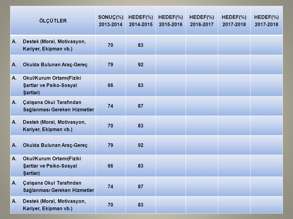 ÖLÇÜTLER SONUÇ(%) 2013-2014. HEDEF(%) 2014-2015. 2015-2016. 2016-2017. 2017-2018. Destek (Moral, Motivasyon, Kariyer, Ekipman vb.)