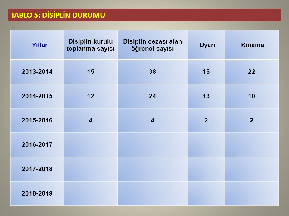 Disiplin kurulu toplanma sayısı Disiplin cezası alan öğrenci sayısı